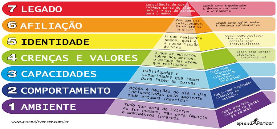 Piramide-Processo-Evolutivo-blog