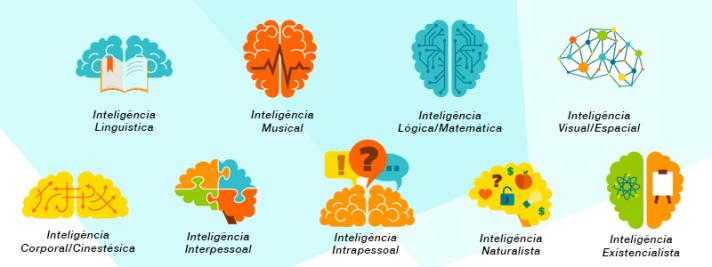 inteligencias múltiplas psiqueasy
